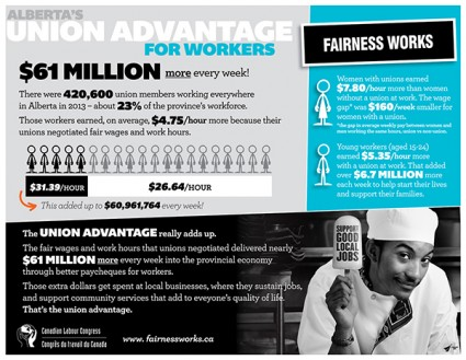 CLC Alberta Union Advantage fairness works