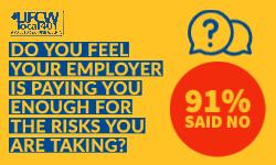 91% say employers not paying them enough for risks