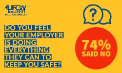 74% of people say their employer is not keeping them safe enough